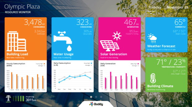 Buddy Platform Limited's environmental dashboard