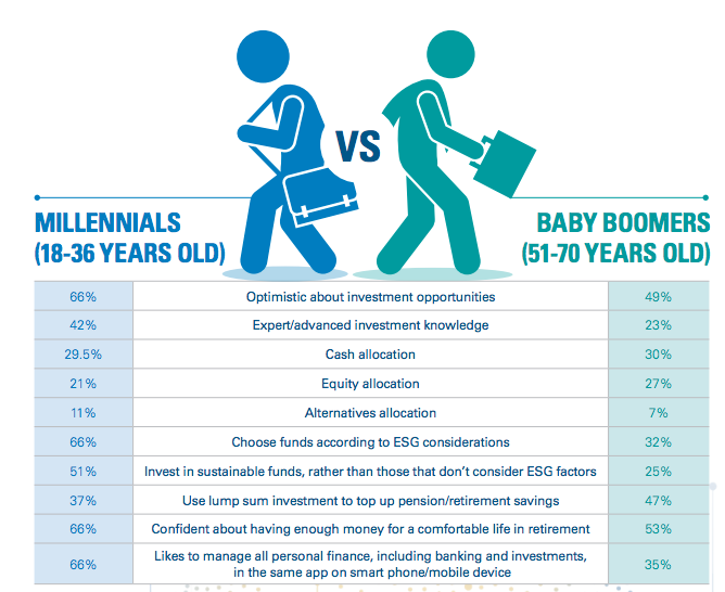 Millennial v Baby Boomer Investing