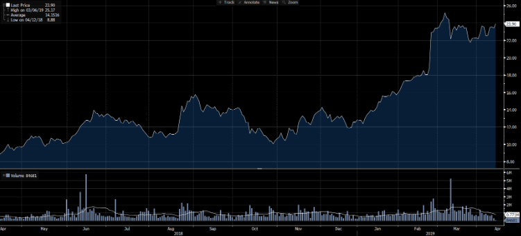 Appen Share Price and Volume to Data (Source: Bloomberg)